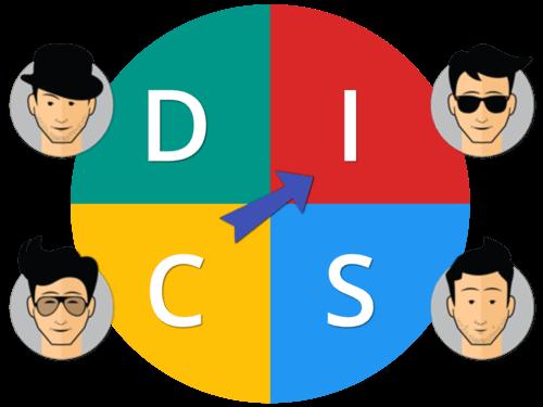 DISC - metodo para análise comportamental
