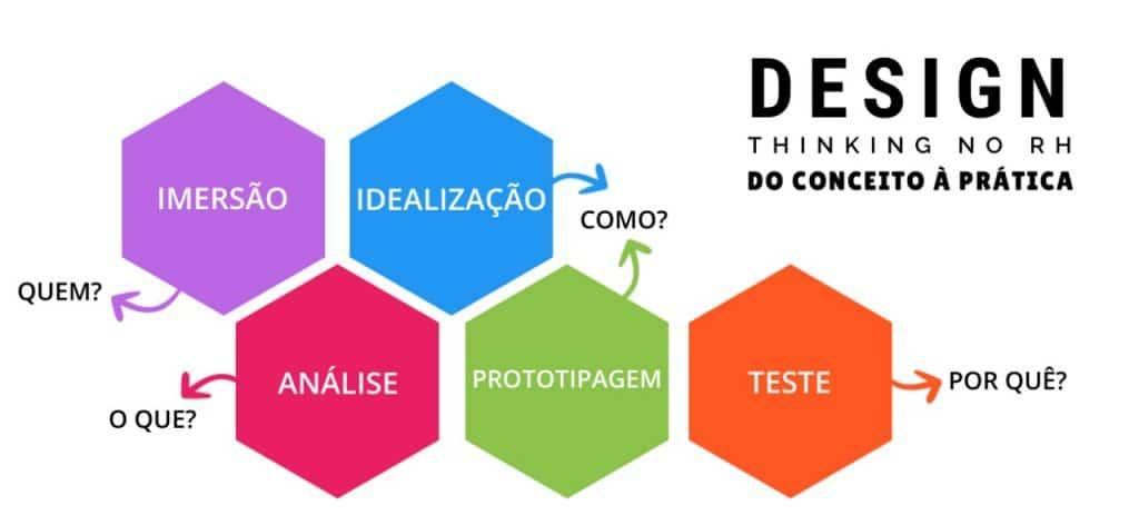 Etapas na prática do Design Thinking no RH